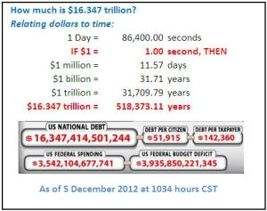 Relating National Debt in Dollars to Seconds of Time