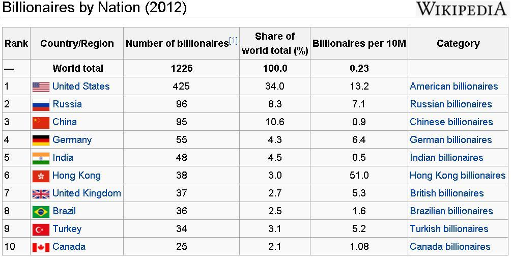 billionaires-by-nation-2012-wikipedia