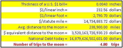 Stack of $1 Bills - Actual Distance