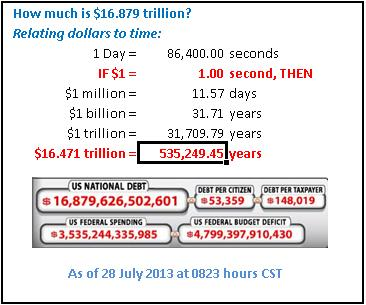 1 Second of Time Represents $1 of Debt