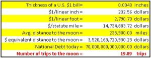 Real National Debt - Unreal Numbers