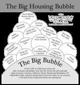 2008 Economic Bubbles