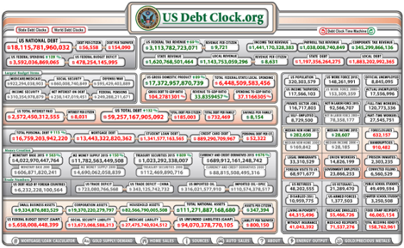 US Debt Clock 2-8-2015