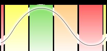 Economic-Cycle-sinewave-chart