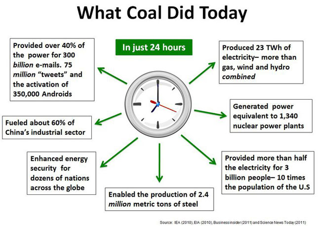 Coal isn't an optional fuel source. It it the singular most abundant and most reliable of all