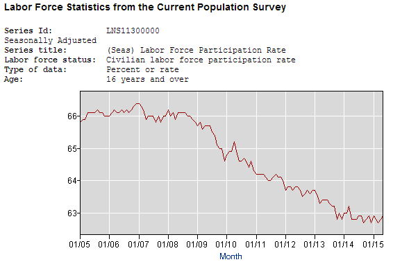 click on image for full report from the Bureau of Labor Statistics