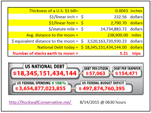 National Debt at 0630 hours today