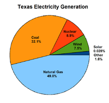 Texas_Electricity_Source
