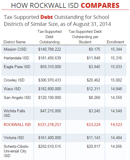 It's what we don't know that hurts us - Rockwall ISD Debt and the Tipping Point http://ow.ly/TMi8e