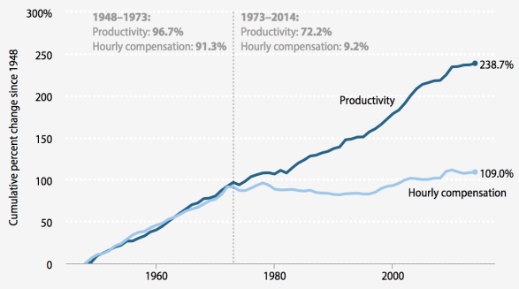 WSJ: The Typical Male U.S. Worker Earned Less in 2014 Than in 1973