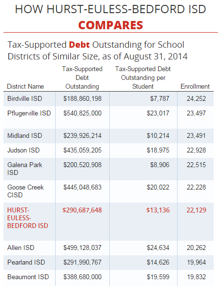 Source: Texas Transparency - HEB ISD Debt at a Glance