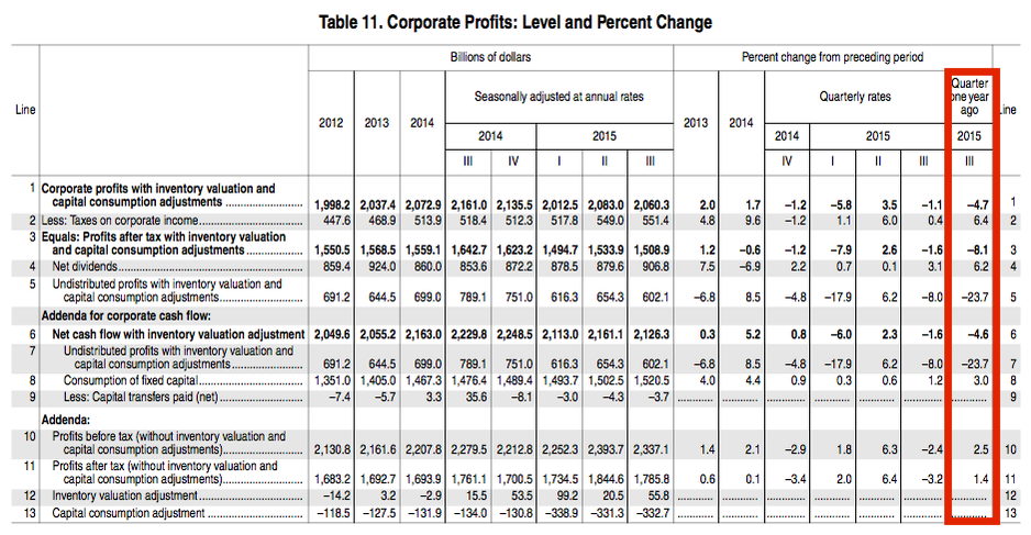 Corporate profits fall 4.7%, biggest decline since 2009