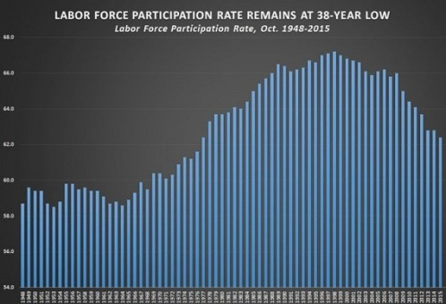 labor-force_2015_november