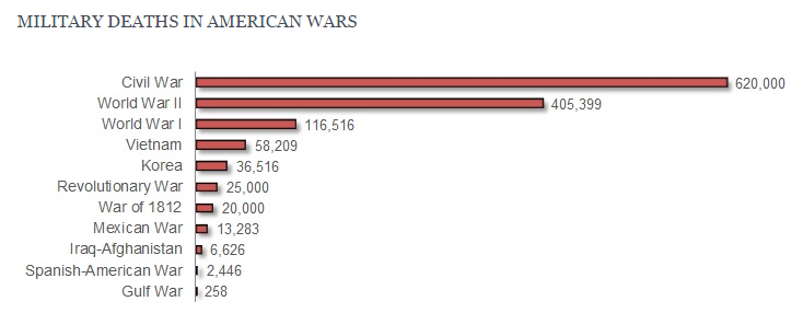 military deaths in American wars
