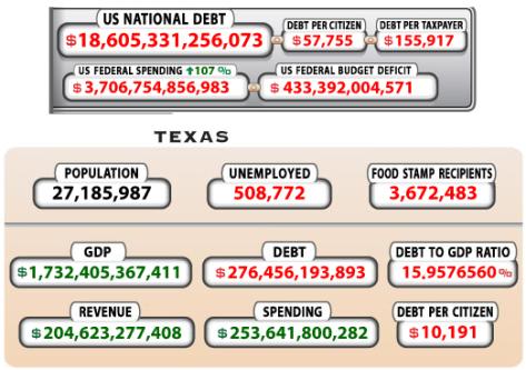 Source: The National Debt Clock http://www.usdebtclock.org/