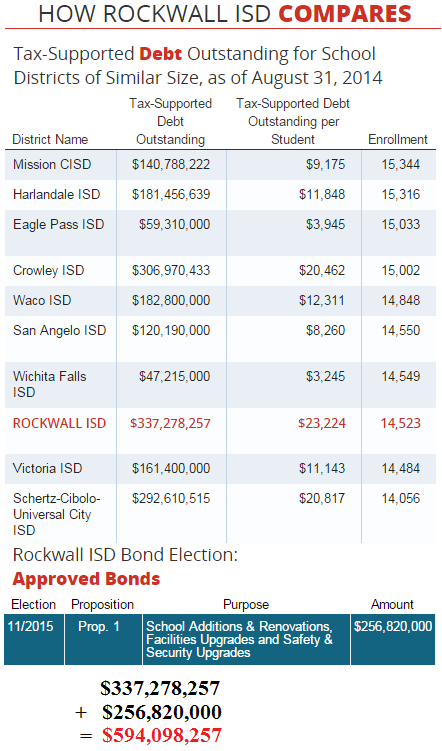 Source: Texas Comptroller http://www.texastransparency.org/Special_Features/Debt_at_a_Glance/ISD.php?isdname=Rockwall%20ISD&isdsubmit=GO