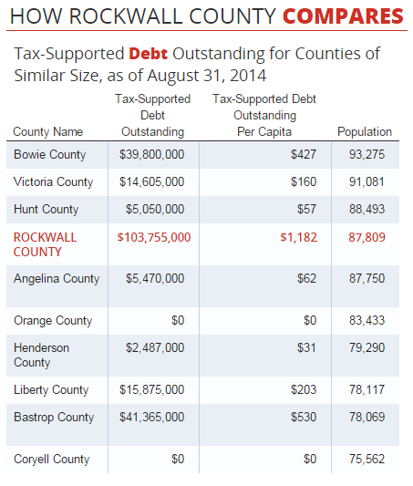 Source: Texas Comptroller http://www.texastransparency.org/Special_Features/Debt_at_a_Glance/County.php?countyname=Rockwall%20County&countysubmit=GO
