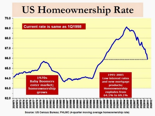 US-Homeownership-Rate