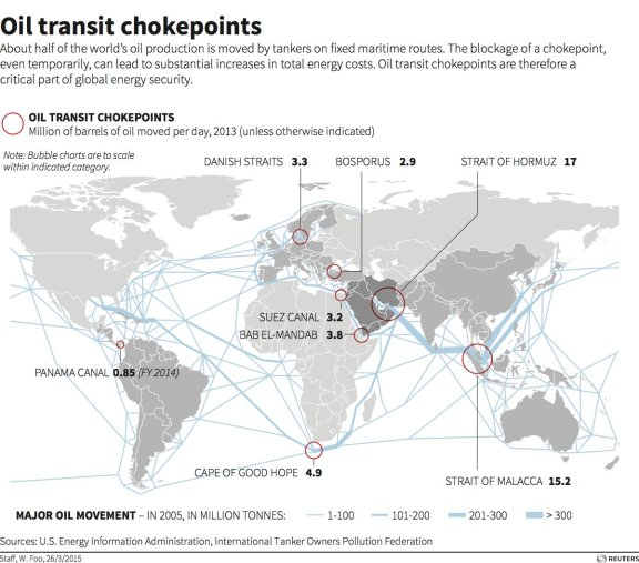 These 8 narrow chokepoints are critical to the world's oil trade - Business Insider, 4/1/2015
