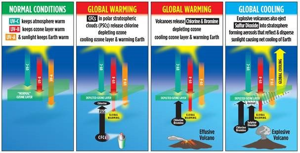 WUWT: Global Warming and Global Cooling Related to Ozone Depletion