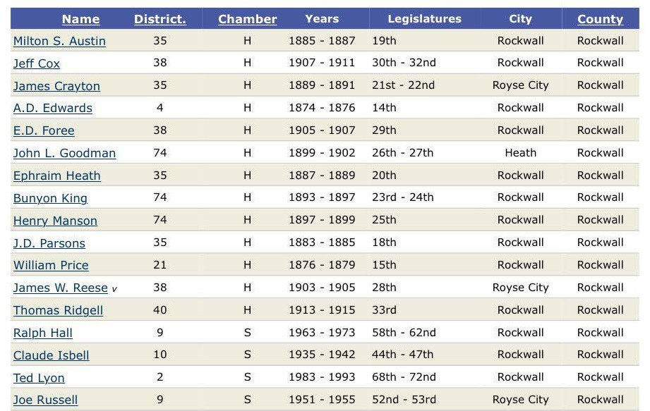 historical record of Rockwall County House representation - condensed