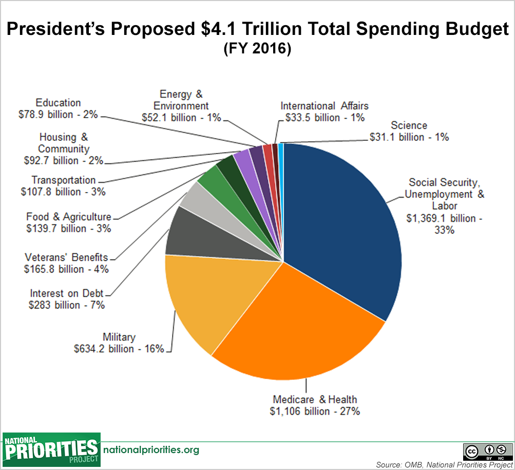 a discussion on government spending and budget