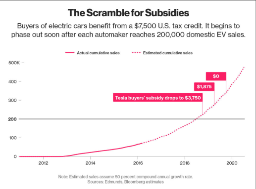 the scramble for subsidies