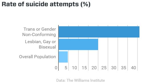 suicide rates - the williams institute