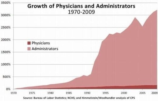 growth-of-hospital-administrators