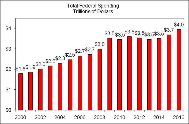 total_federal_spending_2016_chart