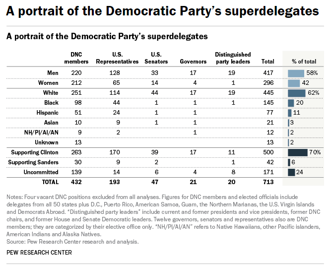 democrat-super-delegates-a-portrait-by-the-pew-research-center
