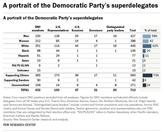 democrat-super-delegates-a-portrait-by-the-pew-research-center