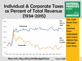 indiv-corp-taxes-over-time