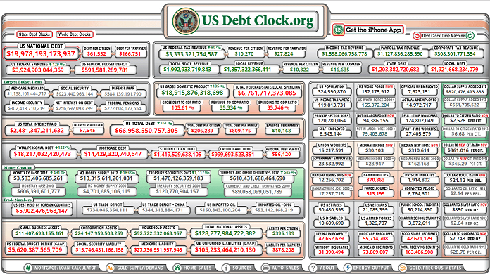 Image result for debt clock 2017