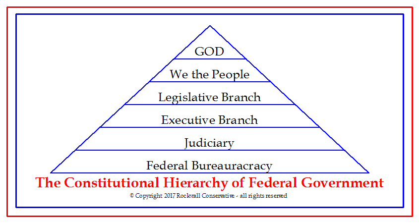 the-constitutional-hierarchy-of-federal-government