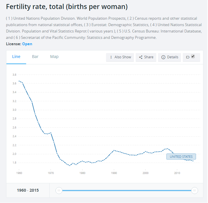 us fertility rate 2016