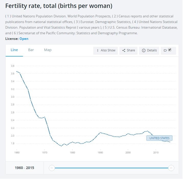 us fertility rate 2016