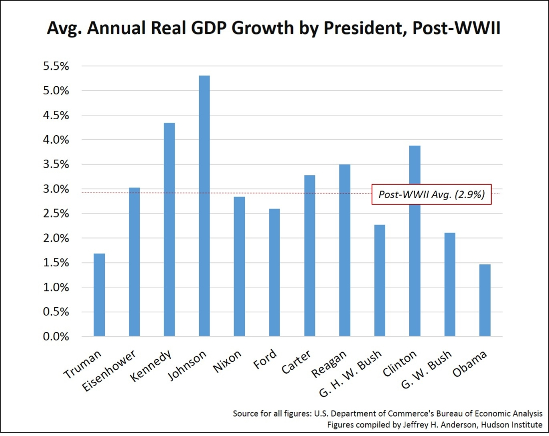 gdp under 12 presidents