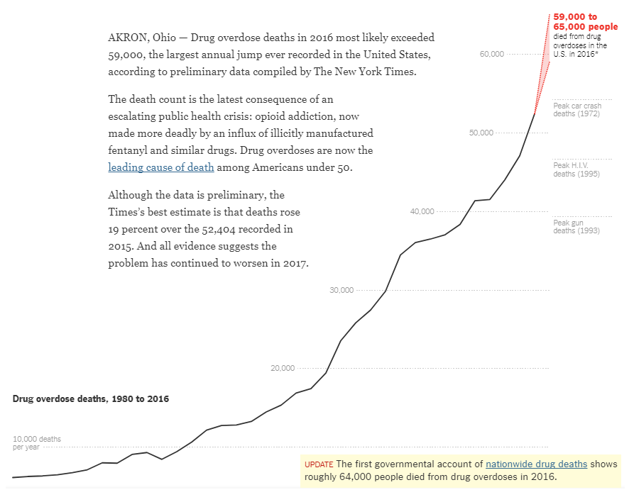 ny-times-drug-overdose-deaths-chart