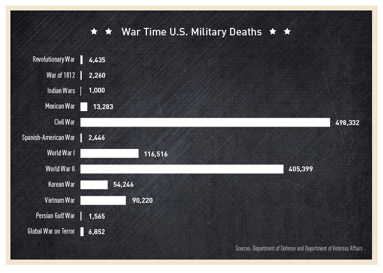 PBS-Wartime-US-Military-Deaths-as-of-2015