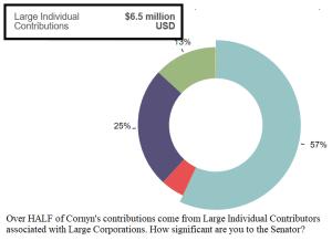 cornyn contributors chart