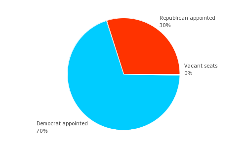 dc appellate court partisan breakdown
