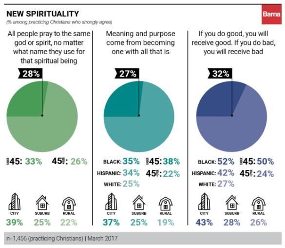 barna poll - new spirituality