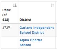 Garland ISD Ranking 2016