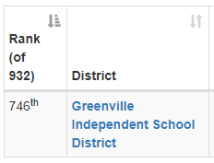 Greenville ISD Ranking 2016