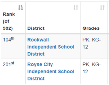 Rockwall County Schools Ranking 2016