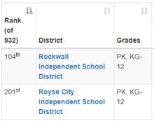 Rockwall County Schools Ranking 2016