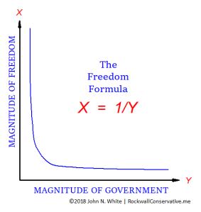 freedom formula chart
